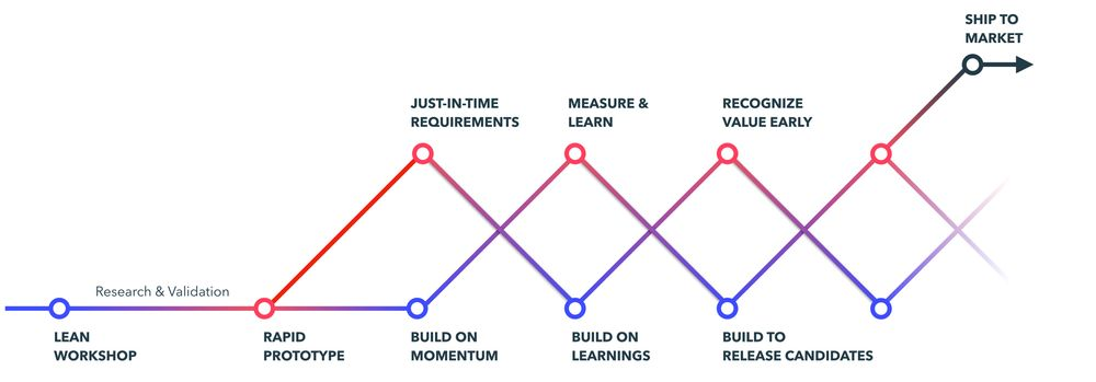 Example framework of dual-track scrum