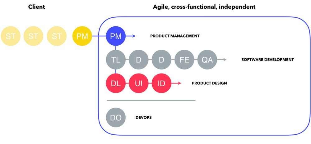 Example of agile, cross-functional team structure