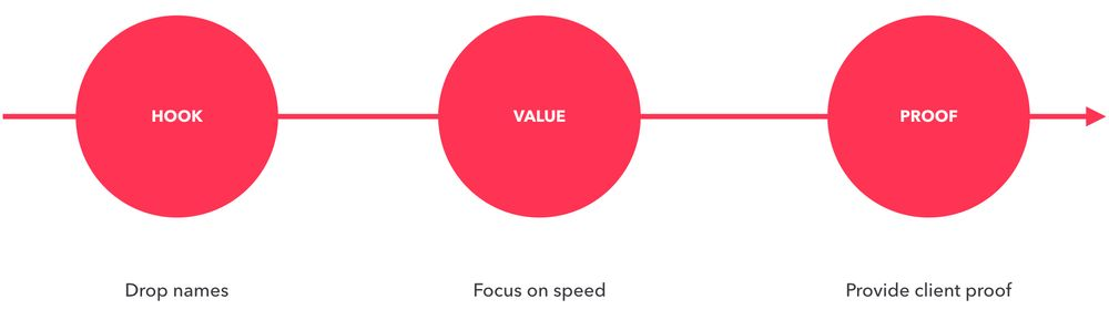 Pattern of value creation - Hook, value, proof