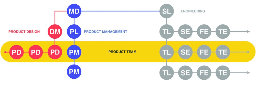 012 product team structure