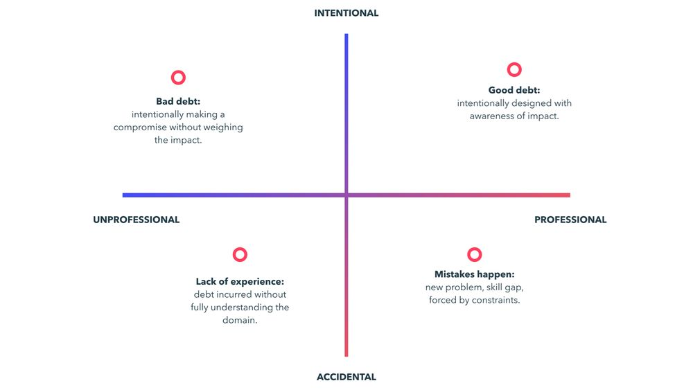 Four quadrants showing types of technical debt